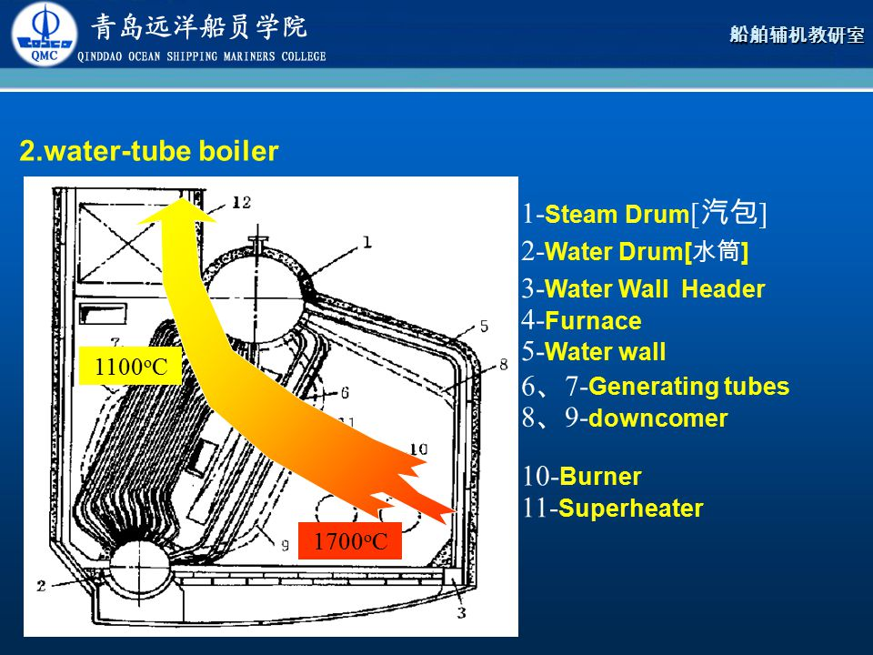 2.water-tube boiler 1-Steam Drum[汽包] 2-Water Drum[水筒]